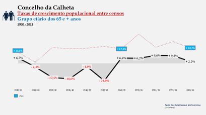 Calheta – Taxa de crescimento populacional entre censos (65 e + anos) 1900-2011