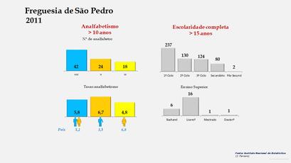 São Pedro - Níveis de escolaridade da população com mais de 15 anos por sexo (2011)