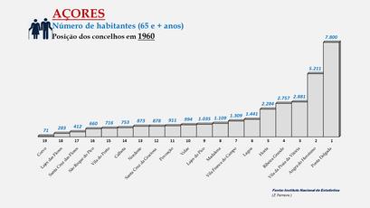 Arquipélago dos Açores - População dos concelhos (65 e + anos) - Posição em 1900
