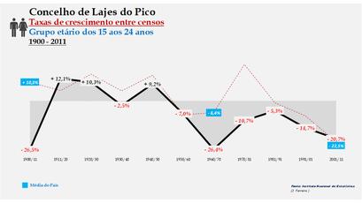 Lajes do Pico – Taxa de crescimento populacional entre censos (15-24 anos) 1900-2011