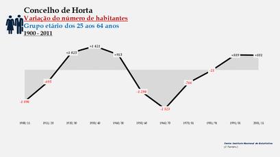 Horta - Variação do número de habitantes (25-64 anos) 1900-2011