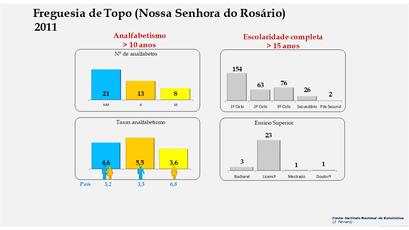 Topo (Nossa Senhora do Rosário) - Níveis de escolaridade da população com mais de 15 anos por sexo (2011)