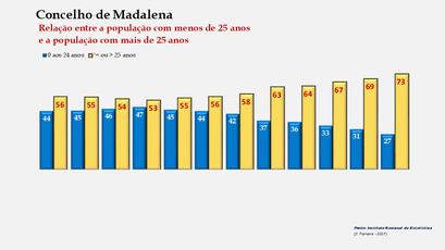 Madalena - Distribuição da população por grupos etários (< e > 25 anos) 1900-2011