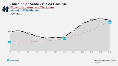Santa Cruz da Graciosa  - Evolução da percentagem do grupo etário dos 65 e + anos, entre 1900 e 2011