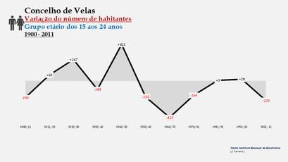 Velas - Variação do número de habitantes (15-24 anos) 1900-2011