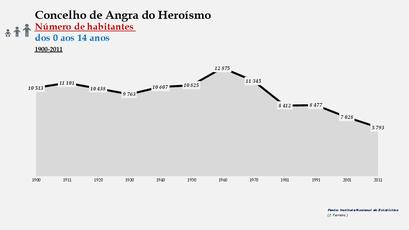 Angra do Heroísmo - Número de habitantes (0-14 anos) 1900-2011