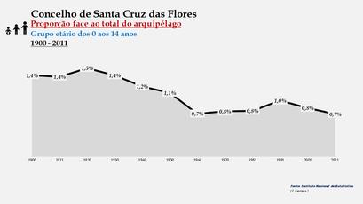 Santa Cruz das Flores - Proporção face ao total da população do distrito (0-14 anos) 1900/2011