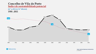 Vila do Porto - Índice de sustentabilidade potencial 1900-2011