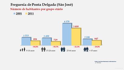 Ponta Delgada (São José) - Número de habitantes por grupo etário (2001-2011)