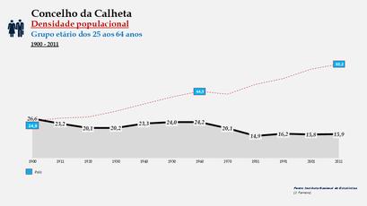 Calheta - Densidade populacional (25-64 anos) 1900-2011