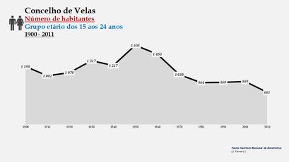 Velas - Número de habitantes (15-24 anos) 1900-2011
