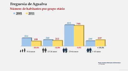Agualva - Número de habitantes por grupo etário (2001-2011)