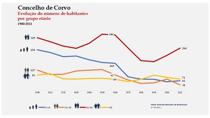 Corvo - Distribuição da população por grupos etários (comparada) 1900-2011