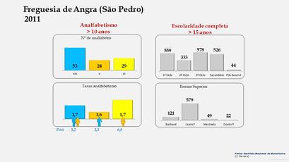 Angra (São Pedro) - Níveis de escolaridade da população com mais de 15 anos por sexo (2011)