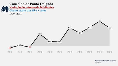 Ponta Delgada - Variação do número de habitantes (65 e + anos) 1900-2011