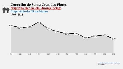 Santa Cruz das Flores - Proporção face ao total da população do distrito (15-24 anos) 1900/2011