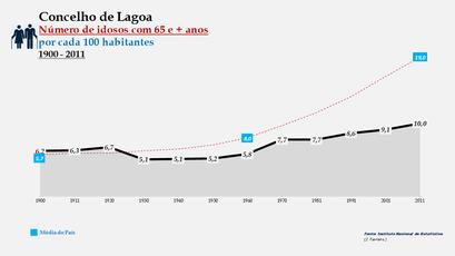 Lagoa - Evolução da percentagem do grupo etário dos 65 e + anos, entre 1900 e 2011