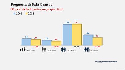 Fajã Grande - Número de habitantes por grupo etário (2001-2011)