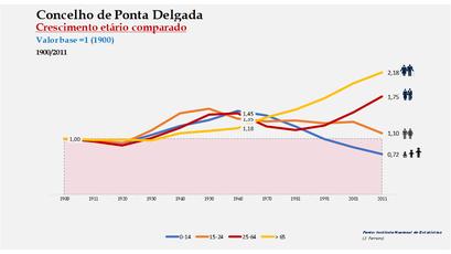 Ponta Delgada - Distribuição da população por grupos etários (índices) 1900-2011