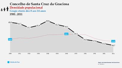 Santa Cruz da Graciosa  - Densidade populacional (0-14 anos) 1900-2011
