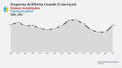 Ribeira Grande (Conceição) - Número de habitantes
