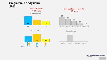 Algarvia - Níveis de escolaridade da população com mais de 15 anos por sexo (2011)