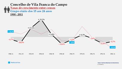 Vila Franca do Campo – Taxa de crescimento populacional entre censos (15-24 anos) 1900-2011