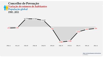 Povoação - Variação do número de habitantes (global) 1900-2011