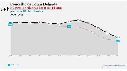 Ponta Delgada - Evolução da percentagem do grupo etário dos 0 aos 14 anos, entre 1900 e 2011