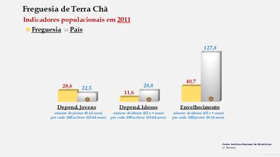 Terra Chã - Índice de dependência de jovens, de idosos e de envelhecimento (2001 e 2011)