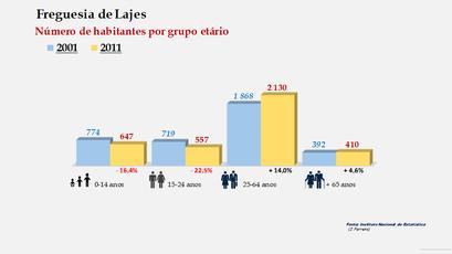 Lajes - Número de habitantes por grupo etário (2001-2011)