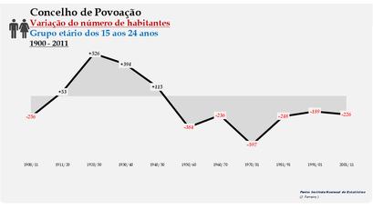 Povoação - Variação do número de habitantes (15-24 anos) 1900-2011