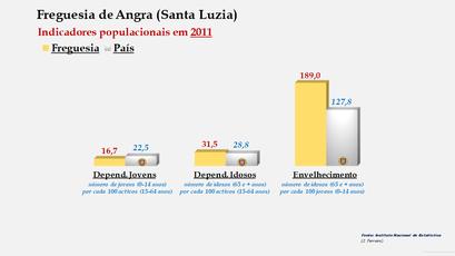 Angra (Santa Luzia) - Índice de dependência de jovens, de idosos e de envelhecimento (2001 e 2011)