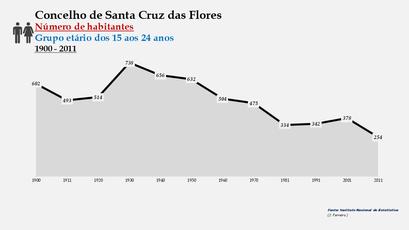 Santa Cruz das Flores - Número de habitantes (15-24 anos) 1900-2011