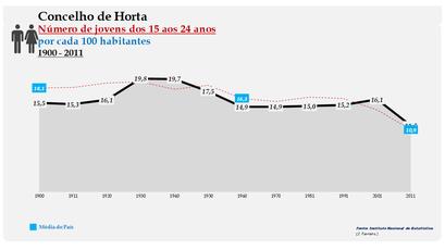 Horta - Evolução da percentagem do grupo etário dos 15 aos 24 anos, entre 1900 e 2011