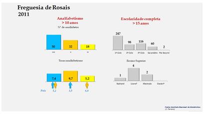 Rosais - Níveis de escolaridade da população com mais de 15 anos por sexo (2011)