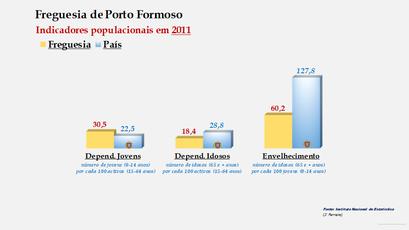 Porto Formoso - Índice de dependência de jovens, de idosos e de envelhecimento (2011)