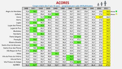 Arquipélago dos Açores – Proporção da população entre os 0 e os 14 anos (1864-2011)