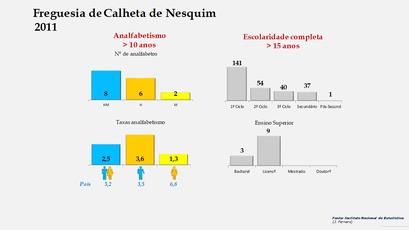 Calheta de Nesquim - Níveis de escolaridade da população com mais de 15 anos por sexo (2011)