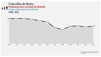 Horta - Densidade populacional (0-14 anos) 1900-2011