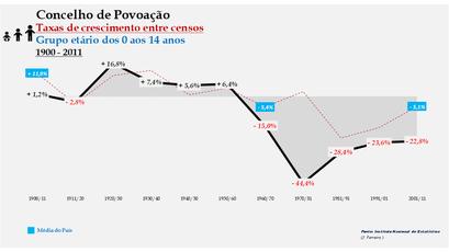 Povoação – Taxa de crescimento populacional entre censos (0-14 anos) 1900-2011