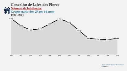 Lajes das Flores - Número de habitantes (25-64 anos) 1900-2011