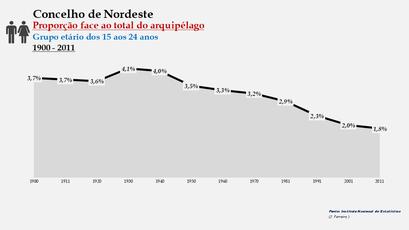 Nordeste - Proporção face ao total da população do distrito (15-24 anos) 1900/2011