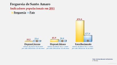 Santo Amaro - Índice de dependência de jovens, de idosos e de envelhecimento (2011)