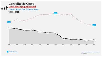 Corvo - Densidade populacional (0-14 anos) 1900-2011