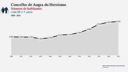 Angra do Heroísmo - Número de habitantes (65 e + anos) 1900-2011