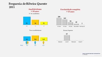 Ribeira Quente - Níveis de escolaridade da população com mais de 15 anos por sexo (2011)