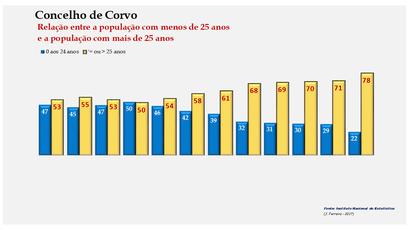 Corvo - Distribuição da população por grupos etários (< e > 25 anos) 1900-2011