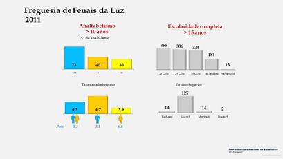 Fenais da Luz - Níveis de escolaridade da população com mais de 15 anos por sexo (2011)