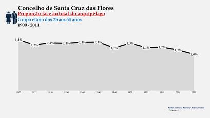 Santa Cruz das Flores - Proporção face ao total da população do distrito (25-64 anos) 1900/2011